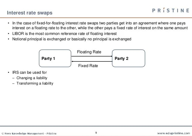 Swaps explained for FRM/CFA level 1