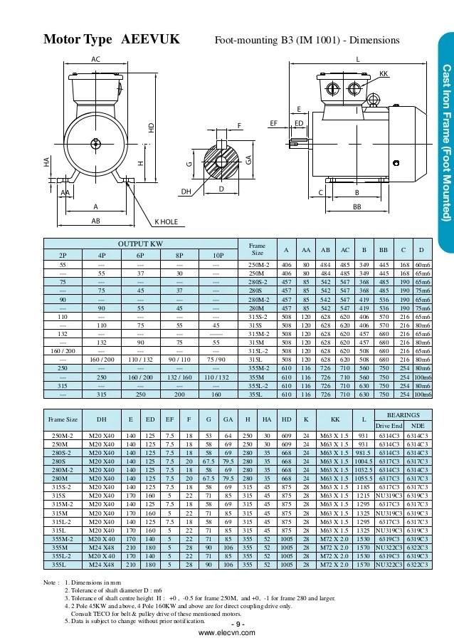 iec motor size chart