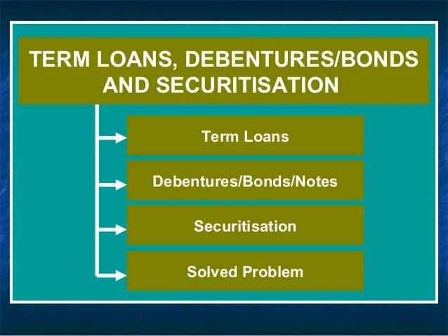 Term loans & securitisation