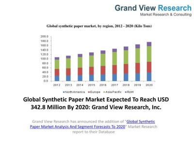 PPT - Synthetic Paper Market Analysis, Industry Trends To 2020. PowerPoint Presentation - ID:5801487