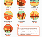 TurboTax Top 10 Procrastinating Cities [INFOGRAPHIC]
