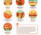 TurboTax Top 10 Procrastinating Cities[INFOGRAPHIC]