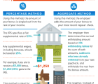 A Visual Guide to Taxing Bonuses&nbsp;[Infographic]