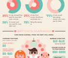 The Cost of Falling in Love [Infographic]