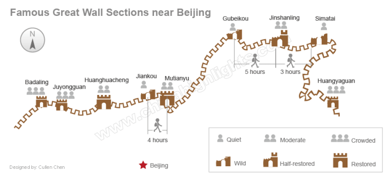 great wall sections beijing