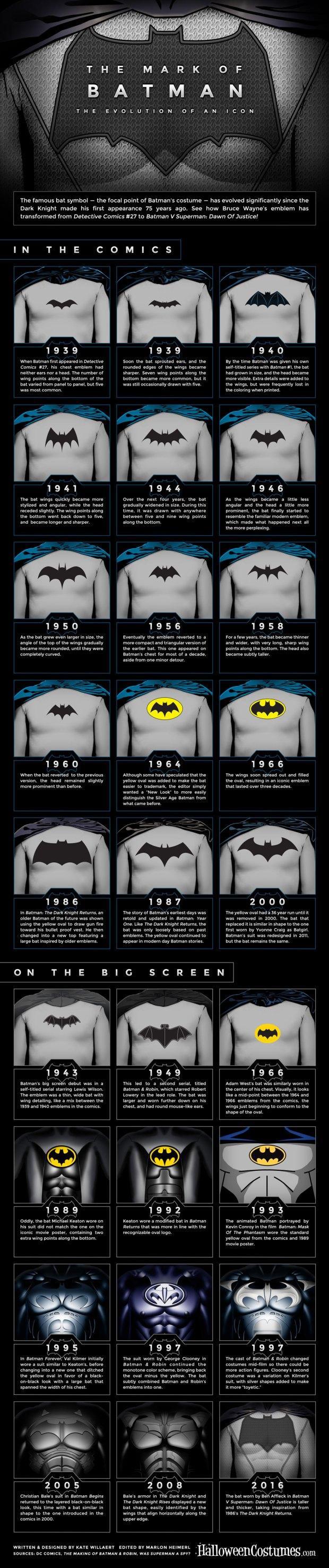 Batman Symbol Evolution Infographic