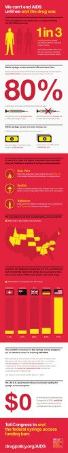 Infographic: How Drug War Fuels the Global HIV Pandemic