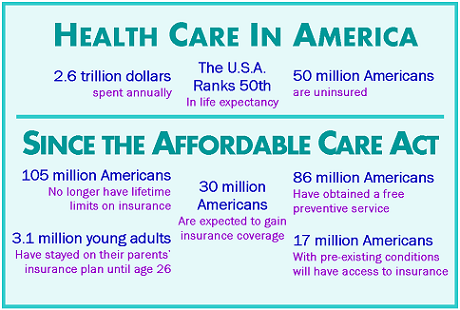 Statistics about the ACA and Health Care in America