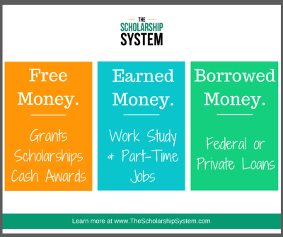 The Complete Reference Guide to Paying for College: FAFSA, Financial Aid, Scholarships, Student ...