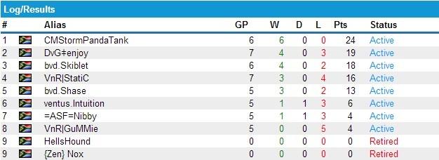 DGL SC2 Prem rankings