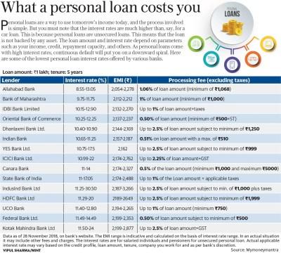 Personal loan interest rates: SBI vs ICICI Bank vs HDFC Bank