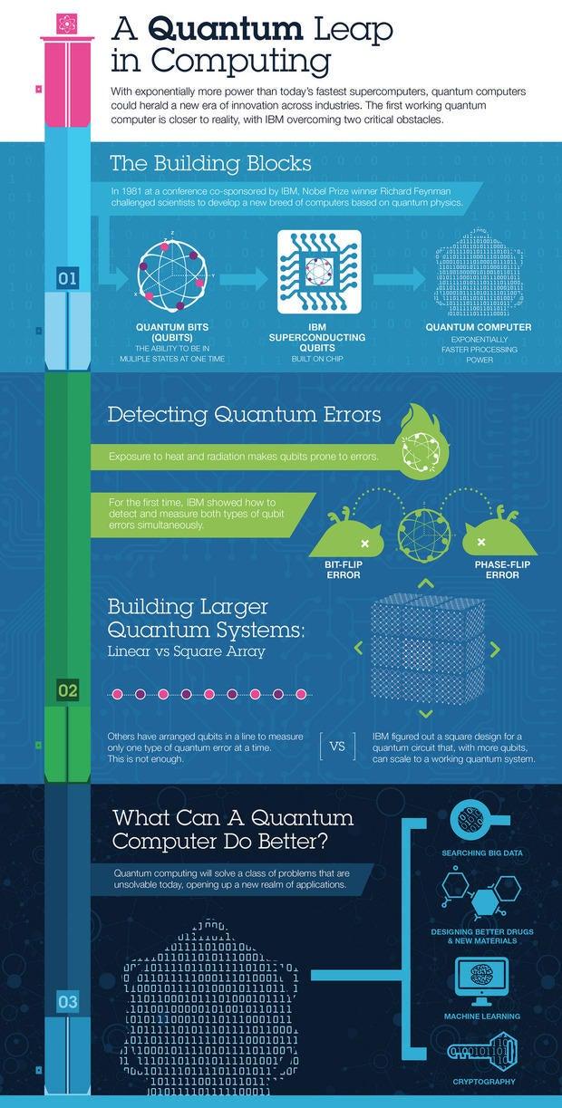 quantum computing infographics ibm