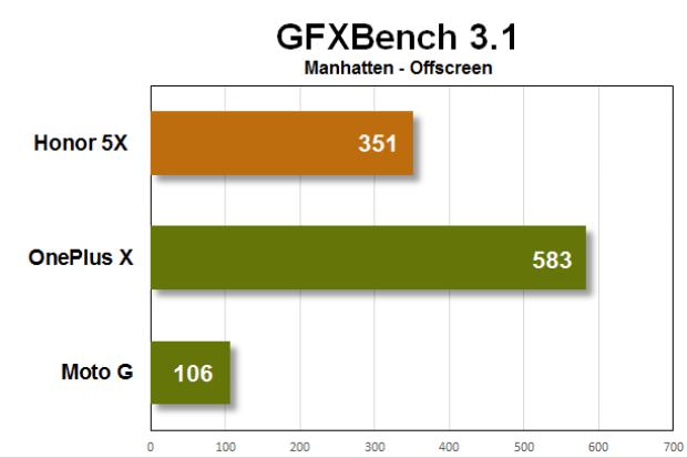 honor 5x benchmarks gfxbench