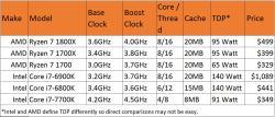 Small Of Amd A10 Vs Intel I5