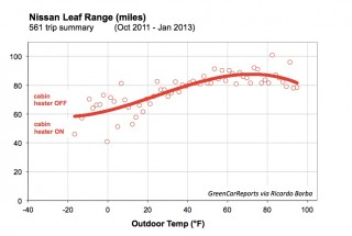 Nissan Leaf electric car range as a function of temperature [data: Ricardo Borba]