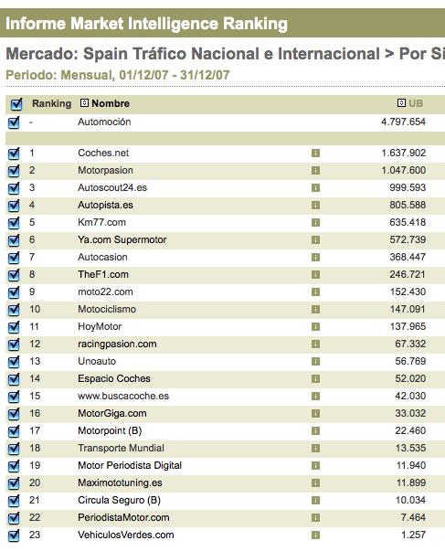Ranking Motor en Market Intelligence de Nielsen