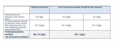 Taking a joint home loan with your spouse? Here's how you can save more tax - The Economic Times