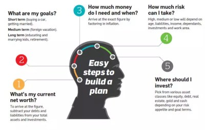 5 golden rules of financial planning - The Economic Times
