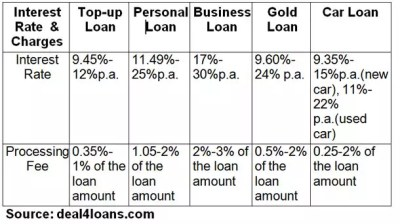 Why a top-up home loan may be better than business, gold, personal loan
