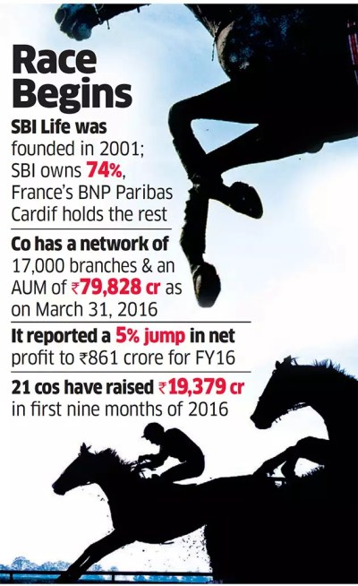 PE Funds, SWFs queue up for a slice of SBI Life - The Economic Times
