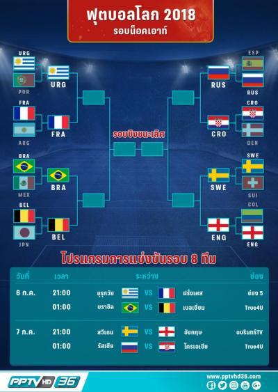 โปรแกรมฟุตบอลโลก 2018 พร้อมอัพเดตผลบอลโลกทุกวัน (4 ก.ค. 61) : PPTVHD36