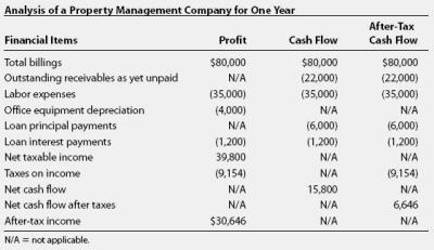 After-tax cash flow financial definition of after-tax cash flow