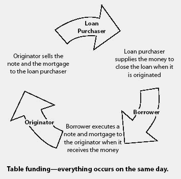Table funding financial definition of table funding