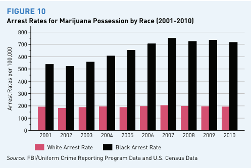 http://i2.wp.com/img.washingtonpost.com/blogs/wonkblog/files/2013/06/marijuana_arrest_rates_by_race_year.png?resize=497%2C333