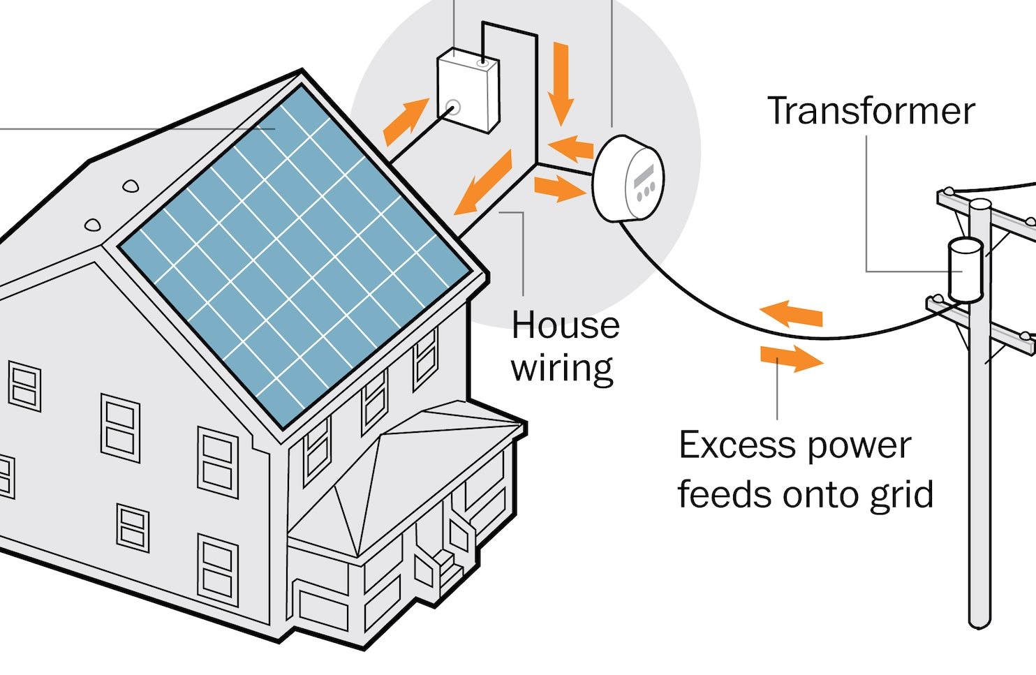 w Solar promo?resize=330%2C215&ssl=1 typical solar installation steps solar help Solar Power System Wiring Diagram at crackthecode.co
