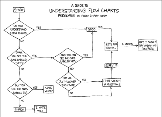 An example of decision tree from XKCD
