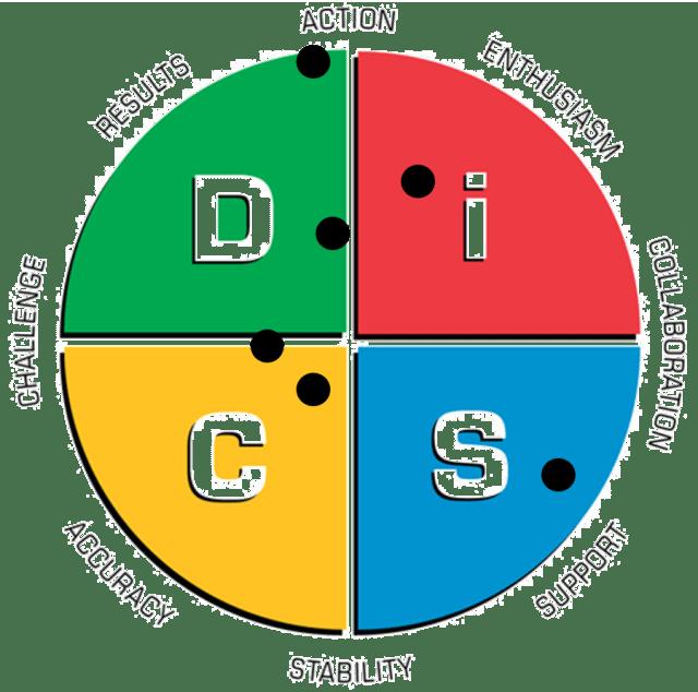 Team_DiSC_Profiles_2016