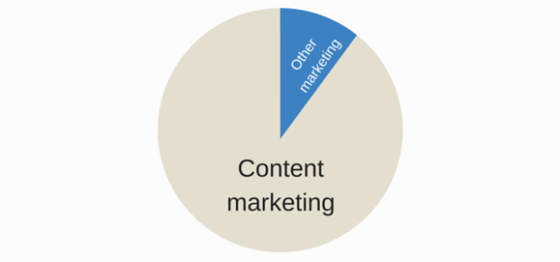 content-marketing-focus