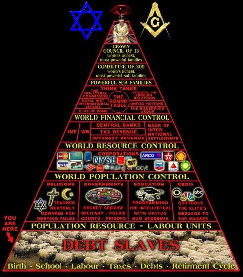 pyramid-of-insanity