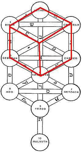 If you look at the etymology of the word Kabbalah, Kabba = cube and alah (allah) means God, so you get the Cube of God.