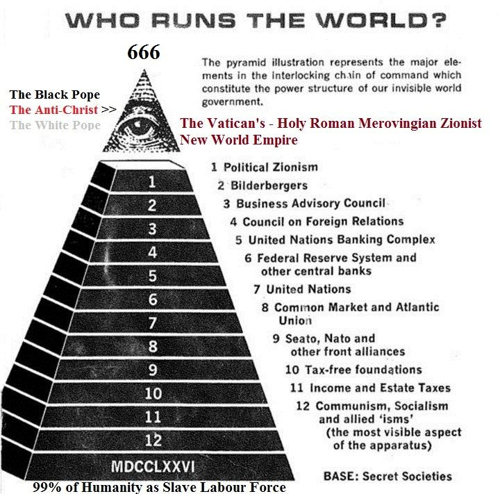 Pyramid of Death: Who REALLY Runs This World?  Zdnsfnngfgn