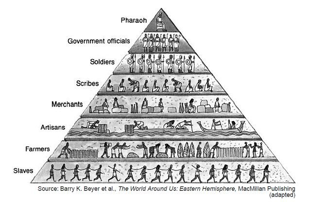 Pyramid of Death: Who REALLY Runs This World?  Fhdahadhdf