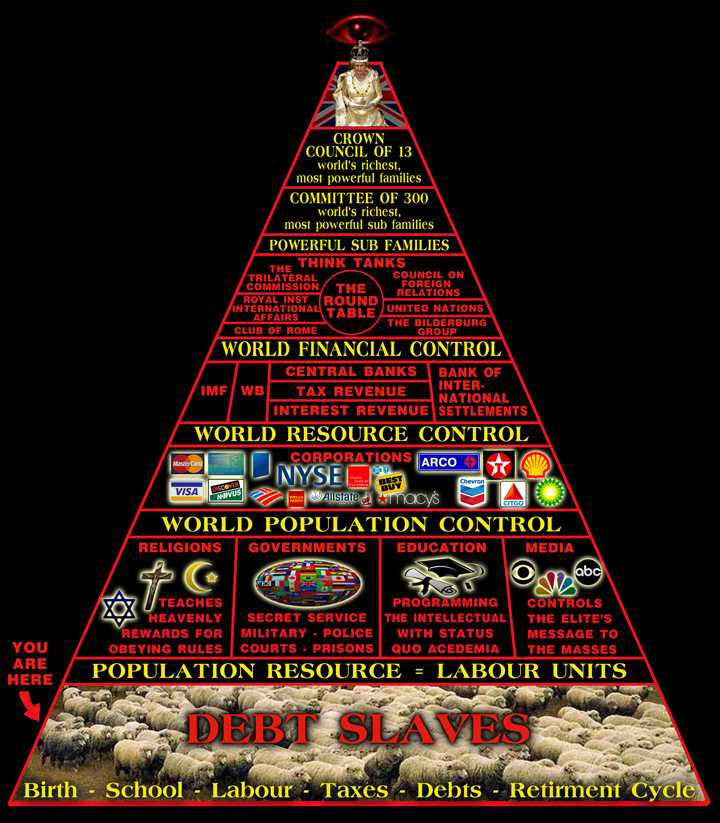 Pyramid of Death: Who REALLY Runs This World?  Illuminati_pyramid_organization