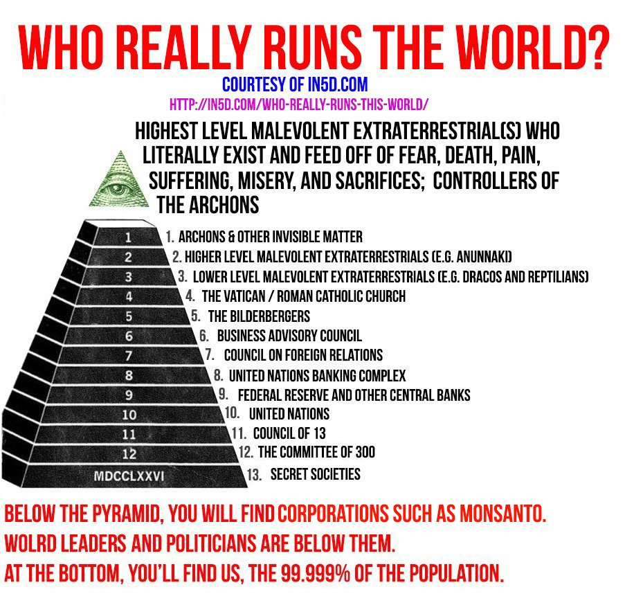 Pyramid of Death: Who REALLY Runs This World?  Who-runs-the-world