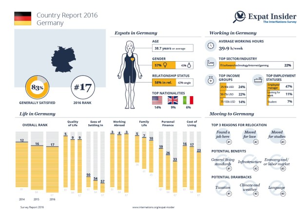 expat-Expat Statistics for Germany — infographic