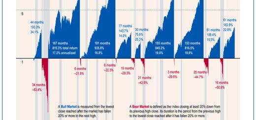 Business Insider's view of market cycles