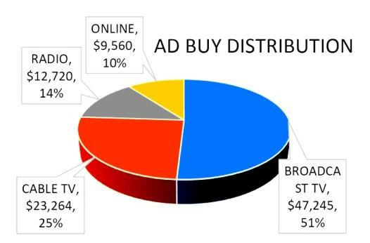 maine-media-buy