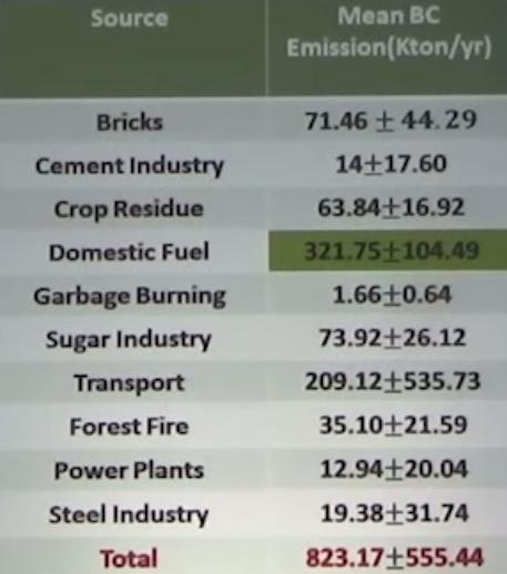 Black_Carbon_Sources_India_Chart