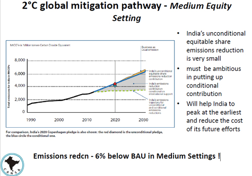 Chart by Sanjay Vashisht, Climate Action Network South Asia