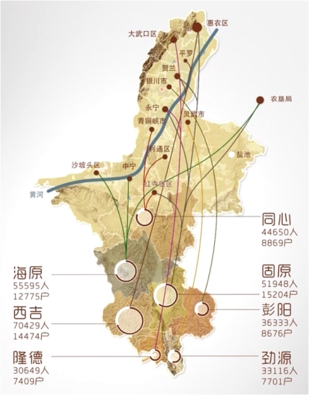This Chinese language graphic from thepaper.cn charts the movements of villagers from arid areas of southern Ningxia to northern parts of the province