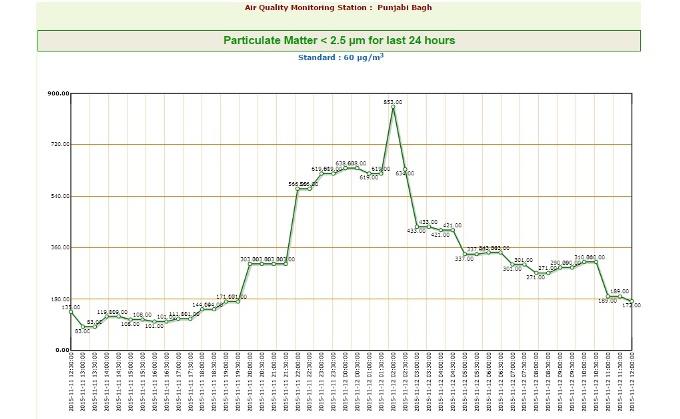 DPCC Punjabi Bagh monitoring data on the 11 November 2015
