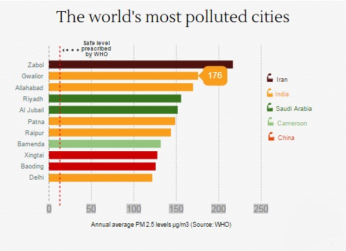 world most polluted