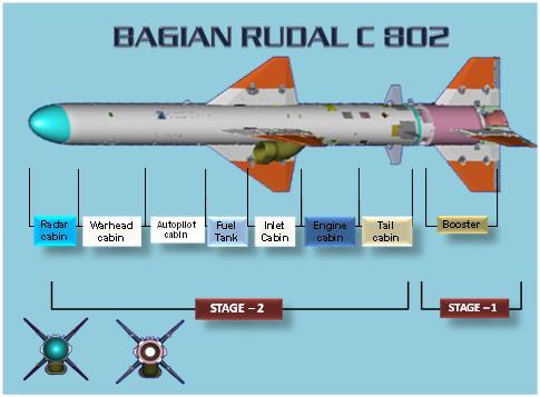 C-802 : Rudal Penebar Maut dari Cina (5/6)