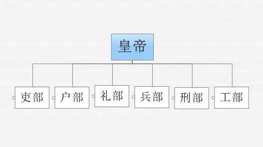 2017年是黃帝4715年,三個有趣的歷史知識