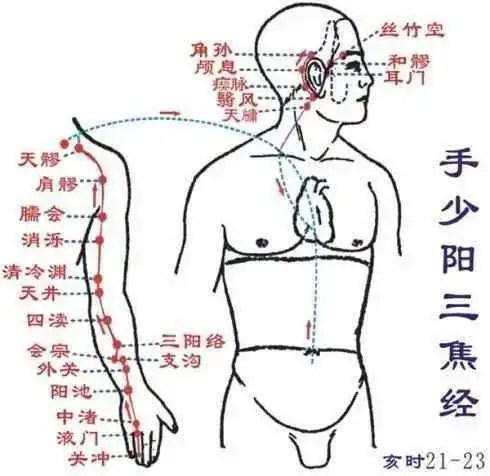 有一病,叫「全身筋骨疼」!解決方法只需你刺激兩個穴位