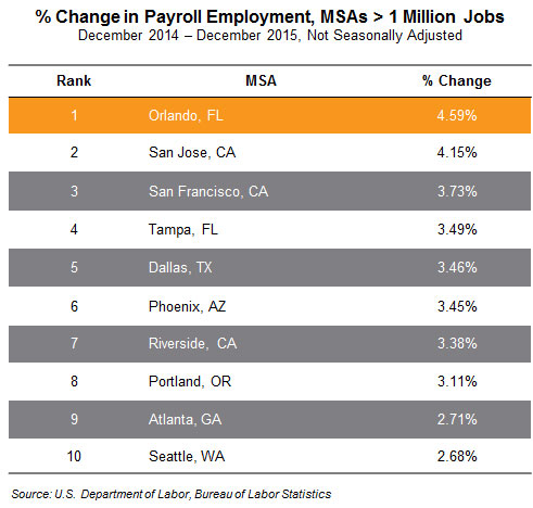 US MSA percentage change in payroll